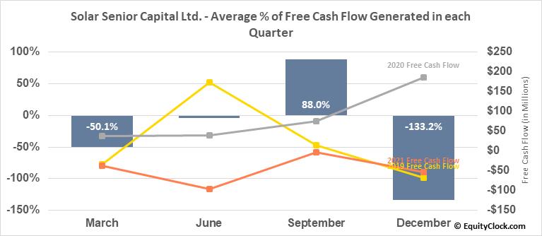 Solar Senior Capital Ltd. (NASD:SUNS) Free Cash Flow Seasonality