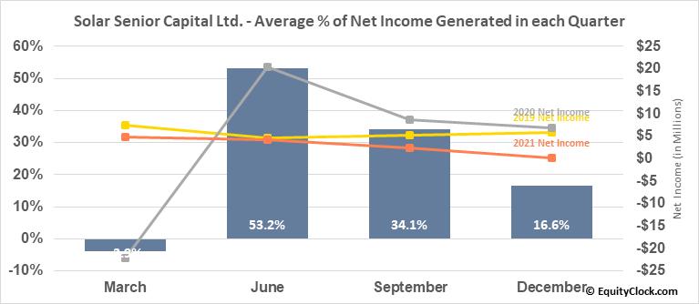 Solar Senior Capital Ltd. (NASD:SUNS) Net Income Seasonality