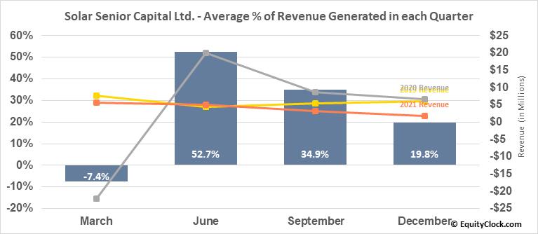Solar Senior Capital Ltd. (NASD:SUNS) Revenue Seasonality
