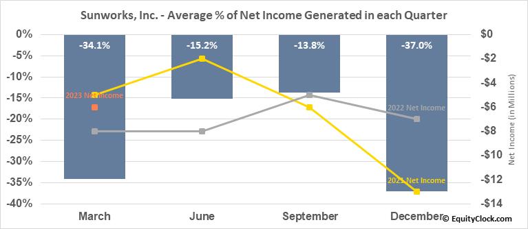Sunworks, Inc. (NASD:SUNW) Net Income Seasonality