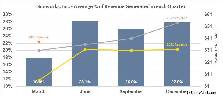 Sunworks, Inc. (NASD:SUNW) Revenue Seasonality