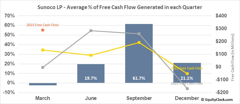 Sunoco LP (NYSE:SUN) Free Cash Flow Seasonality