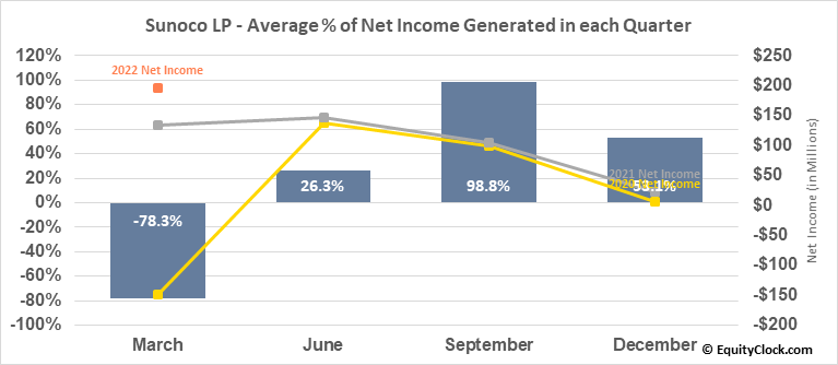 Sunoco LP (NYSE:SUN) Net Income Seasonality