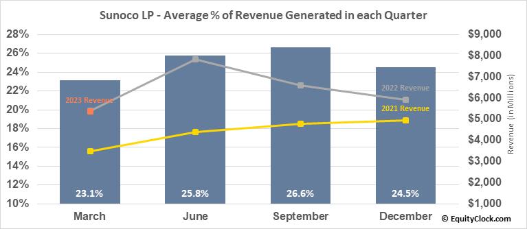 Sunoco LP (NYSE:SUN) Revenue Seasonality