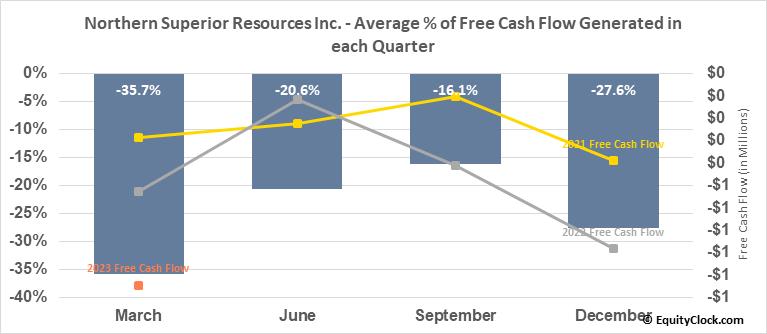Northern Superior Resources Inc. (TSXV:SUP.V) Free Cash Flow Seasonality