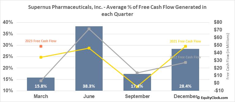 Supernus Pharmaceuticals, Inc. (NASD:SUPN) Free Cash Flow Seasonality