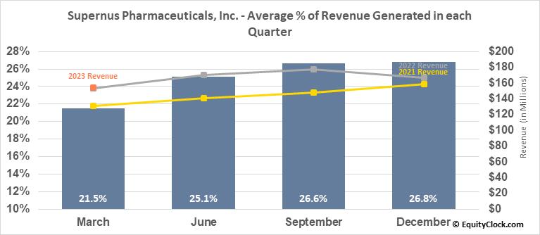 Supernus Pharmaceuticals, Inc. (NASD:SUPN) Revenue Seasonality