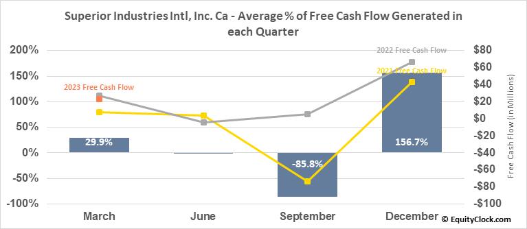 Superior Industries Intl, Inc. Ca (NYSE:SUP) Free Cash Flow Seasonality