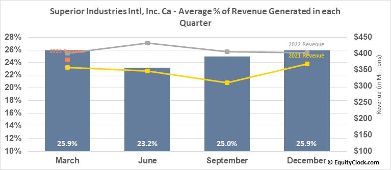 Superior Industries Intl, Inc. Ca (NYSE:SUP) Revenue Seasonality