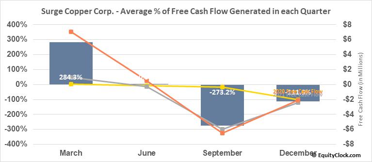 Surge Copper Corp. (TSXV:SURG.V) Free Cash Flow Seasonality