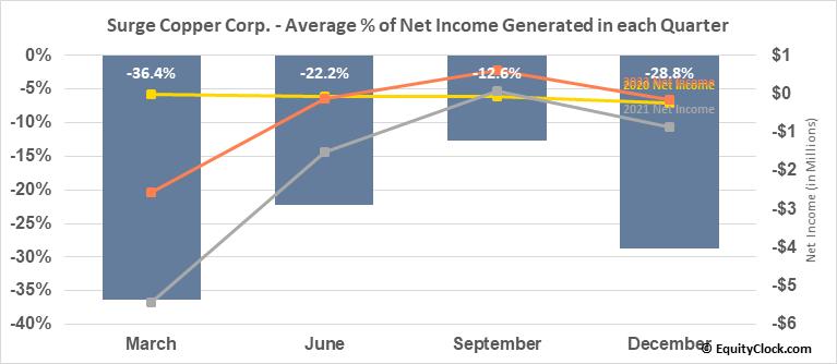 Surge Copper Corp. (TSXV:SURG.V) Net Income Seasonality
