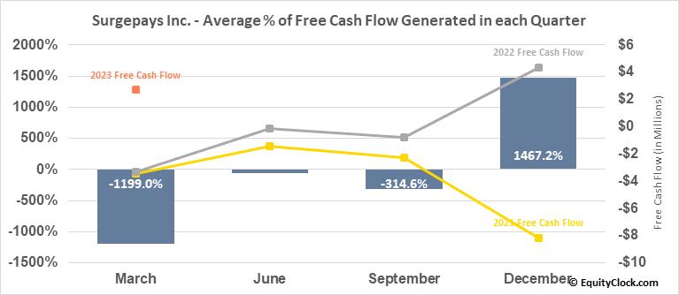 Surge Holdings, Inc. (OTCMKT:SURG) Free Cash Flow Seasonality