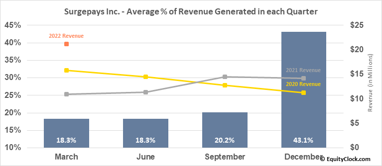 Surge Holdings, Inc. (OTCMKT:SURG) Revenue Seasonality