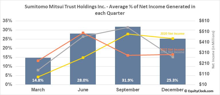Sumitomo Mitsui Trust Holdings Inc. (OTCMKT:SUTNY) Net Income Seasonality