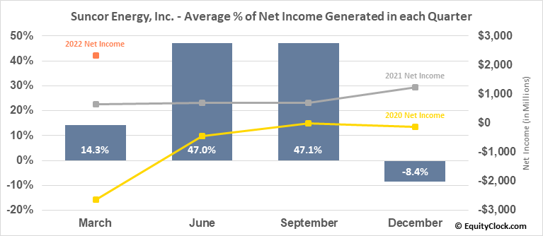 Suncor Energy, Inc. (NYSE:SU) Net Income Seasonality