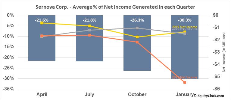 Sernova Corp. (TSXV:SVA.V) Net Income Seasonality