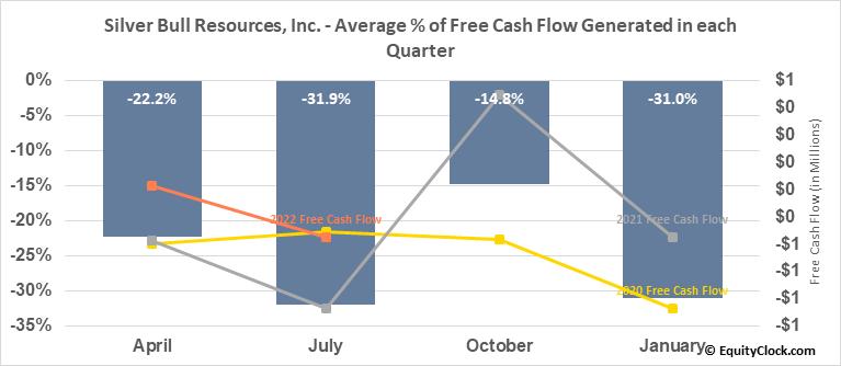 Silver Bull Resources, Inc. (TSE:SVB.TO) Free Cash Flow Seasonality