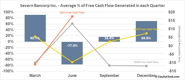 Severn Bancorp Inc. (NASD:SVBI) Free Cash Flow Seasonality