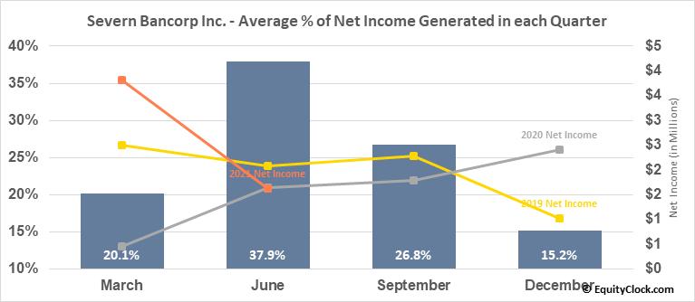 Severn Bancorp Inc. (NASD:SVBI) Net Income Seasonality