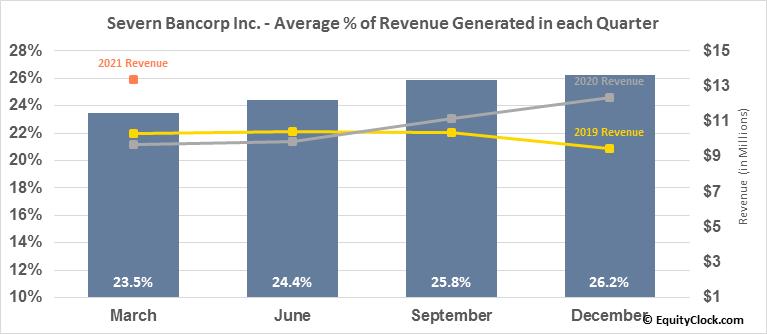 Severn Bancorp Inc. (NASD:SVBI) Revenue Seasonality