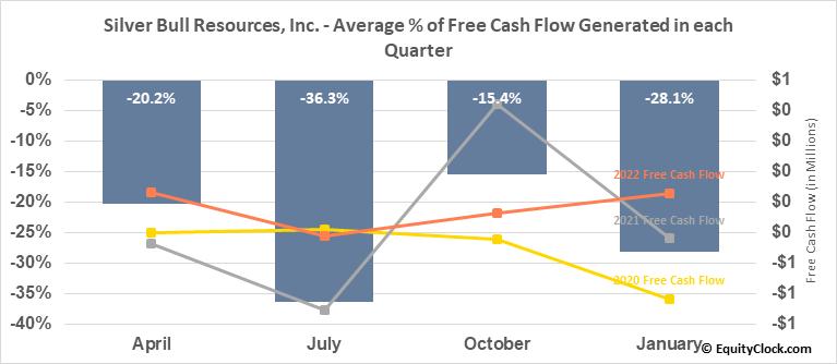 Silver Bull Resources, Inc. (OTCMKT:SVBL) Free Cash Flow Seasonality