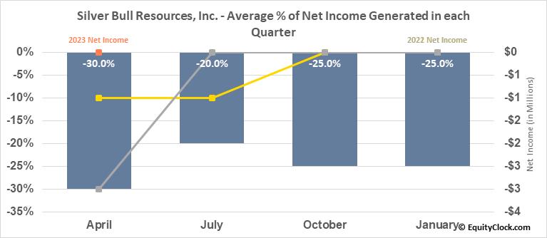 Silver Bull Resources, Inc. (OTCMKT:SVBL) Net Income Seasonality