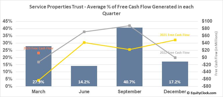 Service Properties Trust (NASD:SVC) Free Cash Flow Seasonality