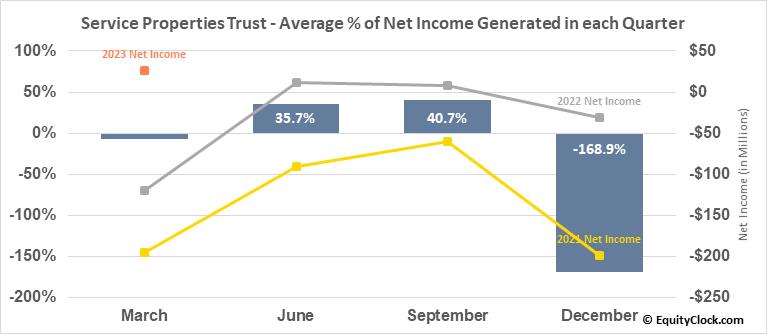 Service Properties Trust (NASD:SVC) Net Income Seasonality