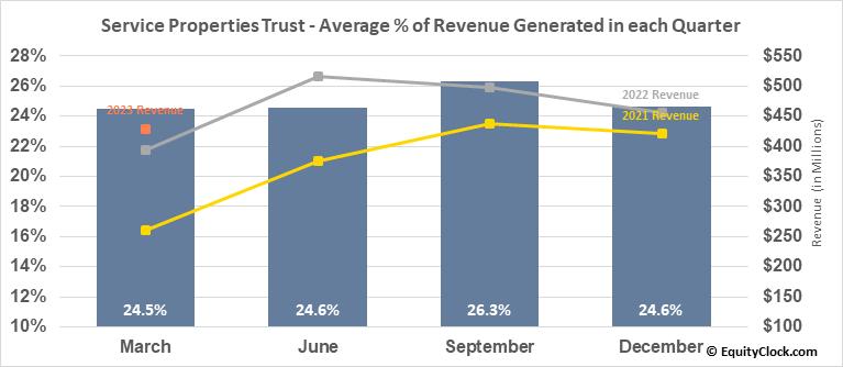 Service Properties Trust (NASD:SVC) Revenue Seasonality