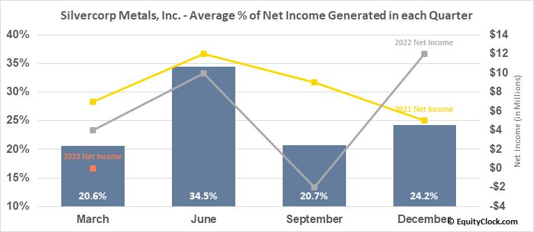 Silvercorp Metals, Inc. (AMEX:SVM) Net Income Seasonality