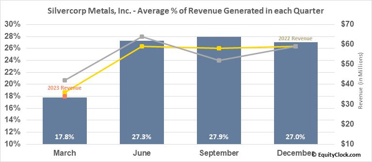 Silvercorp Metals, Inc. (AMEX:SVM) Revenue Seasonality