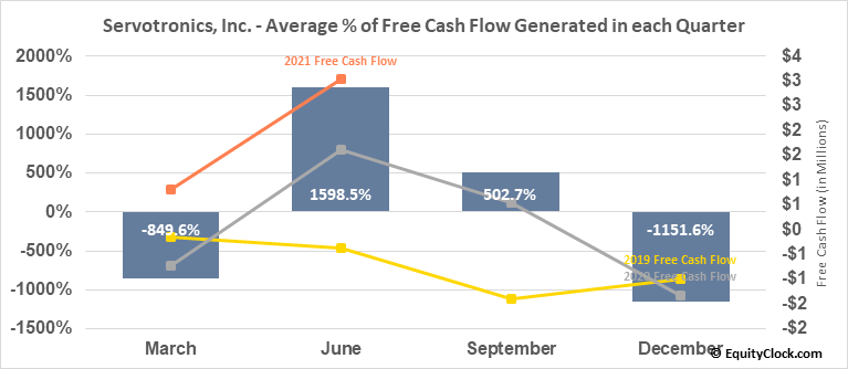 Servotronics, Inc. (AMEX:SVT) Free Cash Flow Seasonality