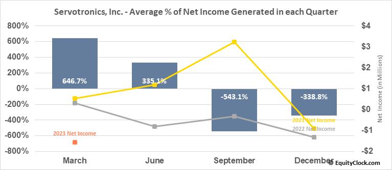 Servotronics, Inc. (AMEX:SVT) Net Income Seasonality