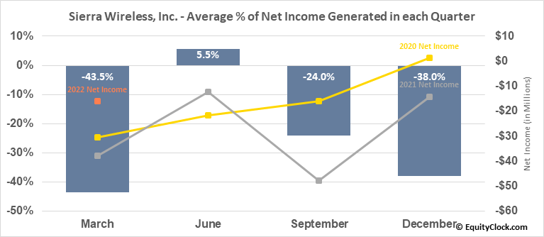 Sierra Wireless, Inc. (TSE:SW.TO) Net Income Seasonality