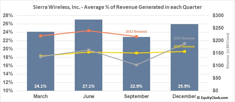 Sierra Wireless, Inc. (TSE:SW.TO) Revenue Seasonality