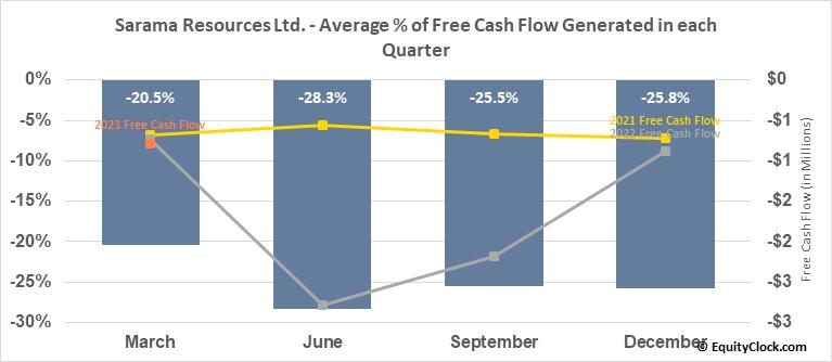 Sarama Resources Ltd. (TSXV:SWA.V) Free Cash Flow Seasonality