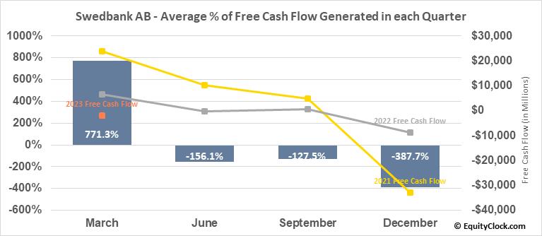 Swedbank AB (OTCMKT:SWDBY) Free Cash Flow Seasonality