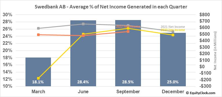 Swedbank AB (OTCMKT:SWDBY) Net Income Seasonality