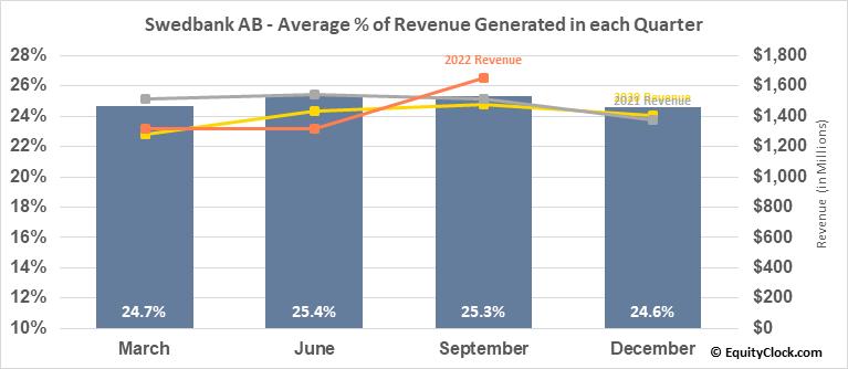 Swedbank AB (OTCMKT:SWDBY) Revenue Seasonality