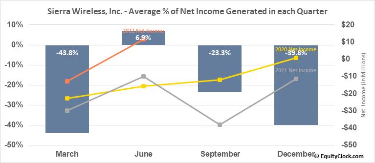 Sierra Wireless, Inc. (NASD:SWIR) Net Income Seasonality