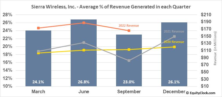 Sierra Wireless, Inc. (NASD:SWIR) Revenue Seasonality
