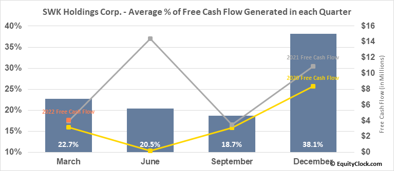 SWK Holdings Corp. (NASD:SWKH) Free Cash Flow Seasonality