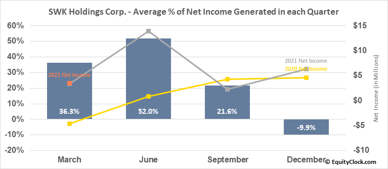 SWK Holdings Corp. (NASD:SWKH) Net Income Seasonality