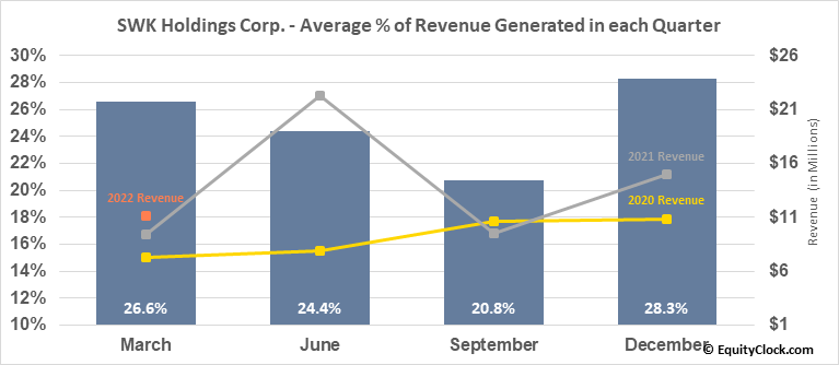 SWK Holdings Corp. (NASD:SWKH) Revenue Seasonality
