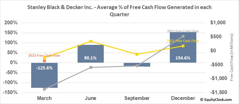 Stanley Black & Decker Inc. (NYSE:SWK) Free Cash Flow Seasonality