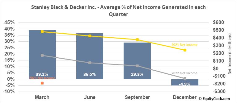 Stanley Black & Decker Inc. (NYSE:SWK) Net Income Seasonality