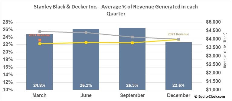 Stanley Black & Decker Inc. (NYSE:SWK) Revenue Seasonality