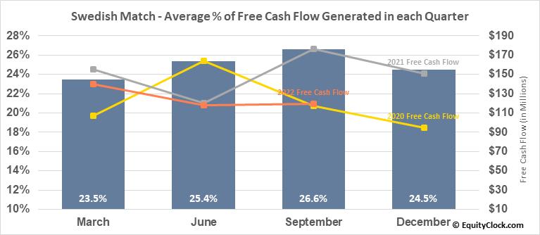 Swedish Match (OTCMKT:SWMAY) Free Cash Flow Seasonality
