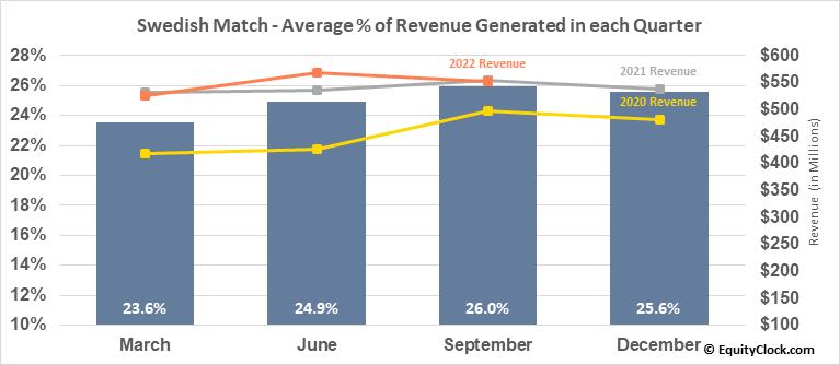 Swedish Match (OTCMKT:SWMAY) Revenue Seasonality