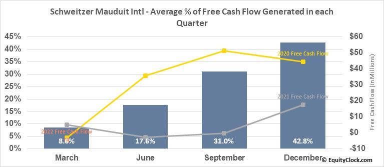 Schweitzer Mauduit Intl (NYSE:SWM) Free Cash Flow Seasonality